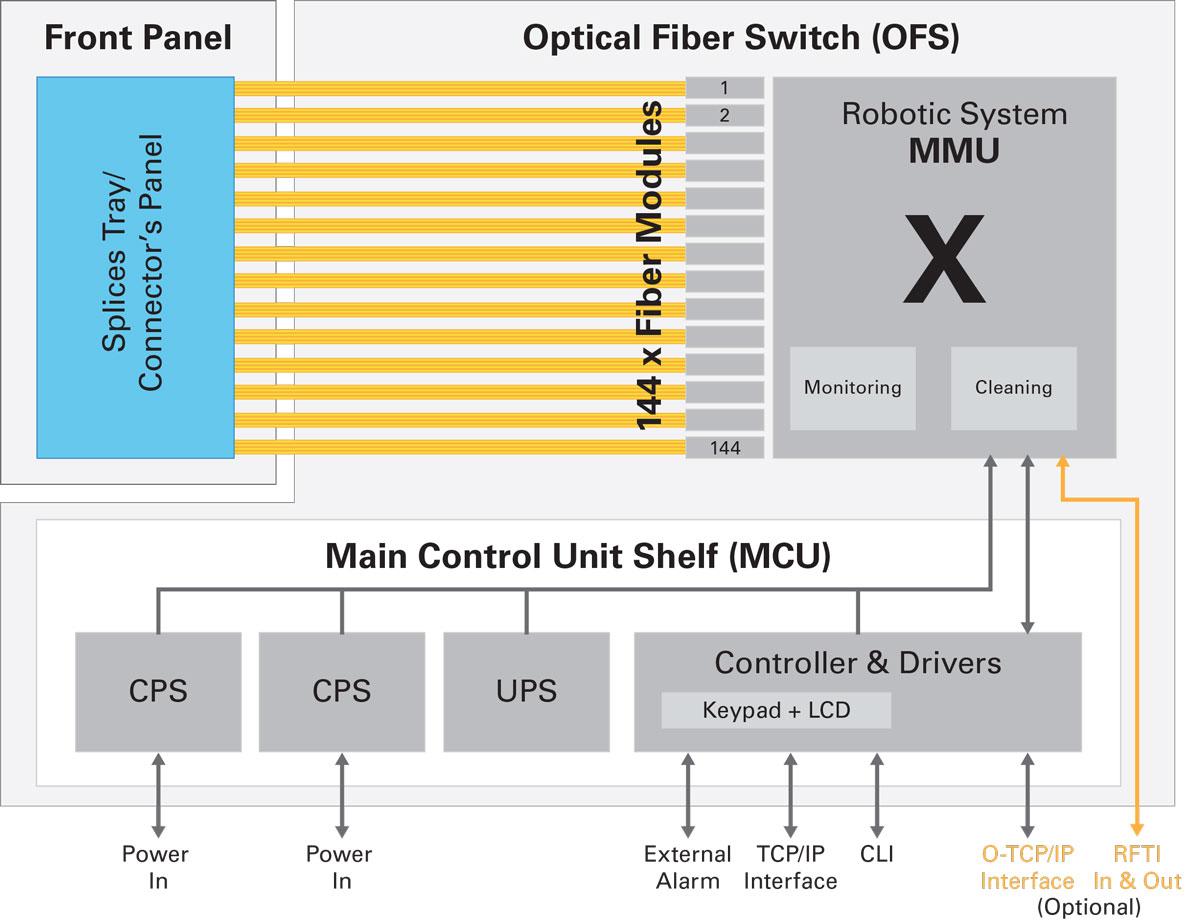 XENOptics XSOS-288 Product Architecture
