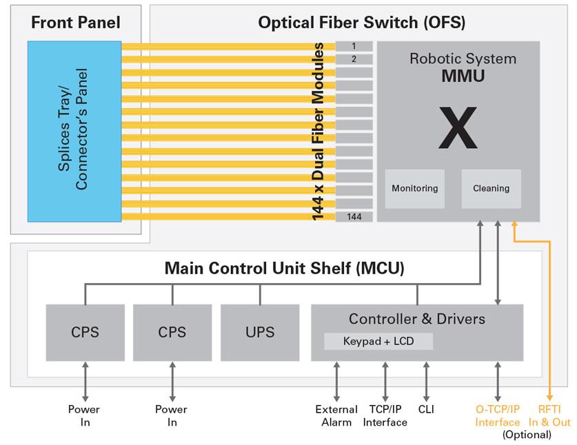 XENOptics XSOS-576D Product Architecture