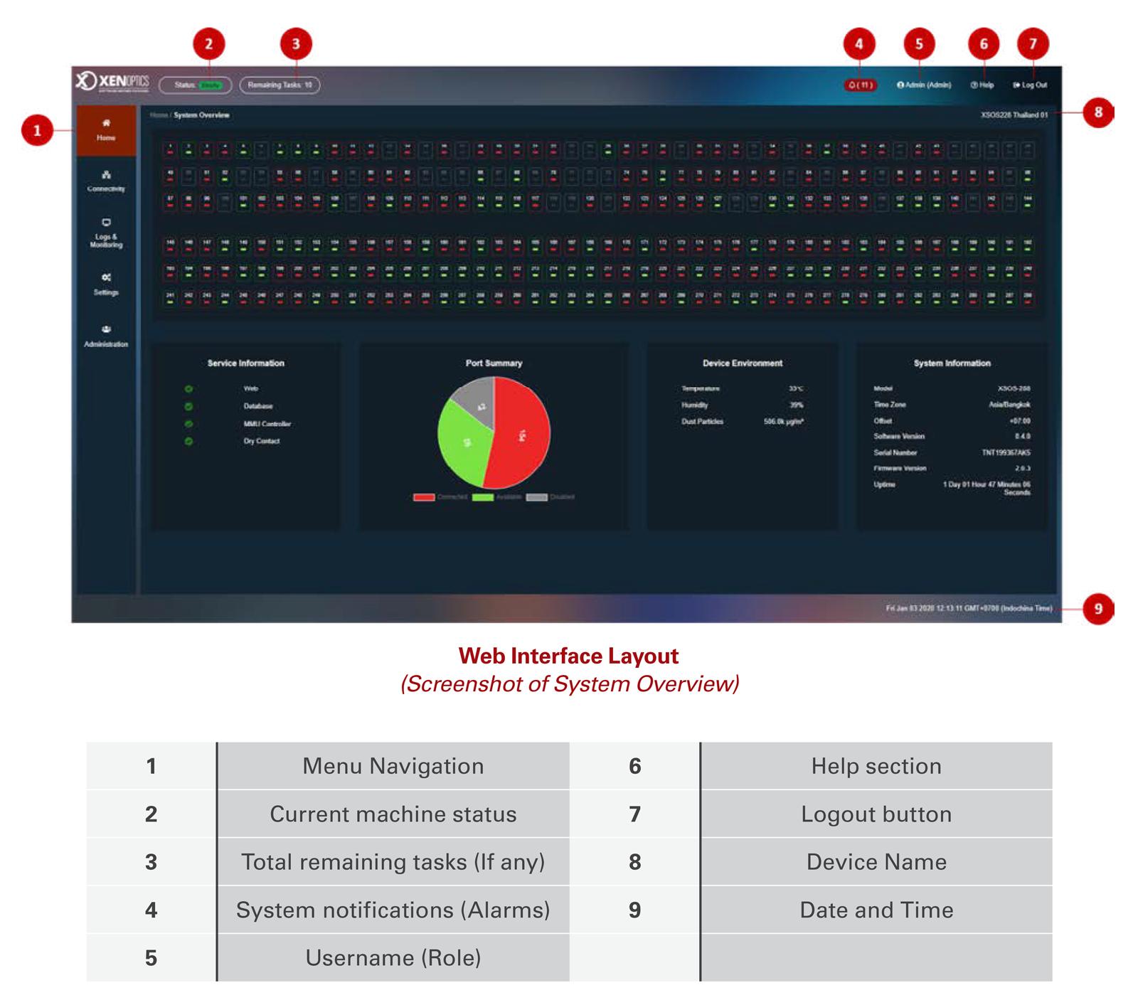 XENOPTICS XSOS 288 WEB UI