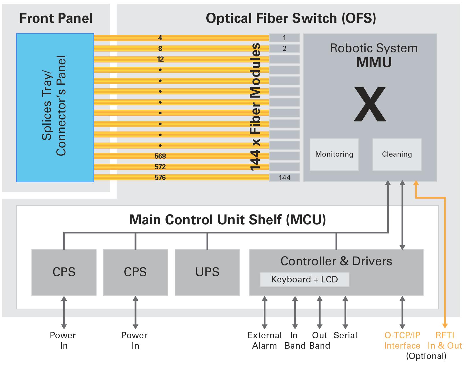 XENOptics XSOS 576D product architecture